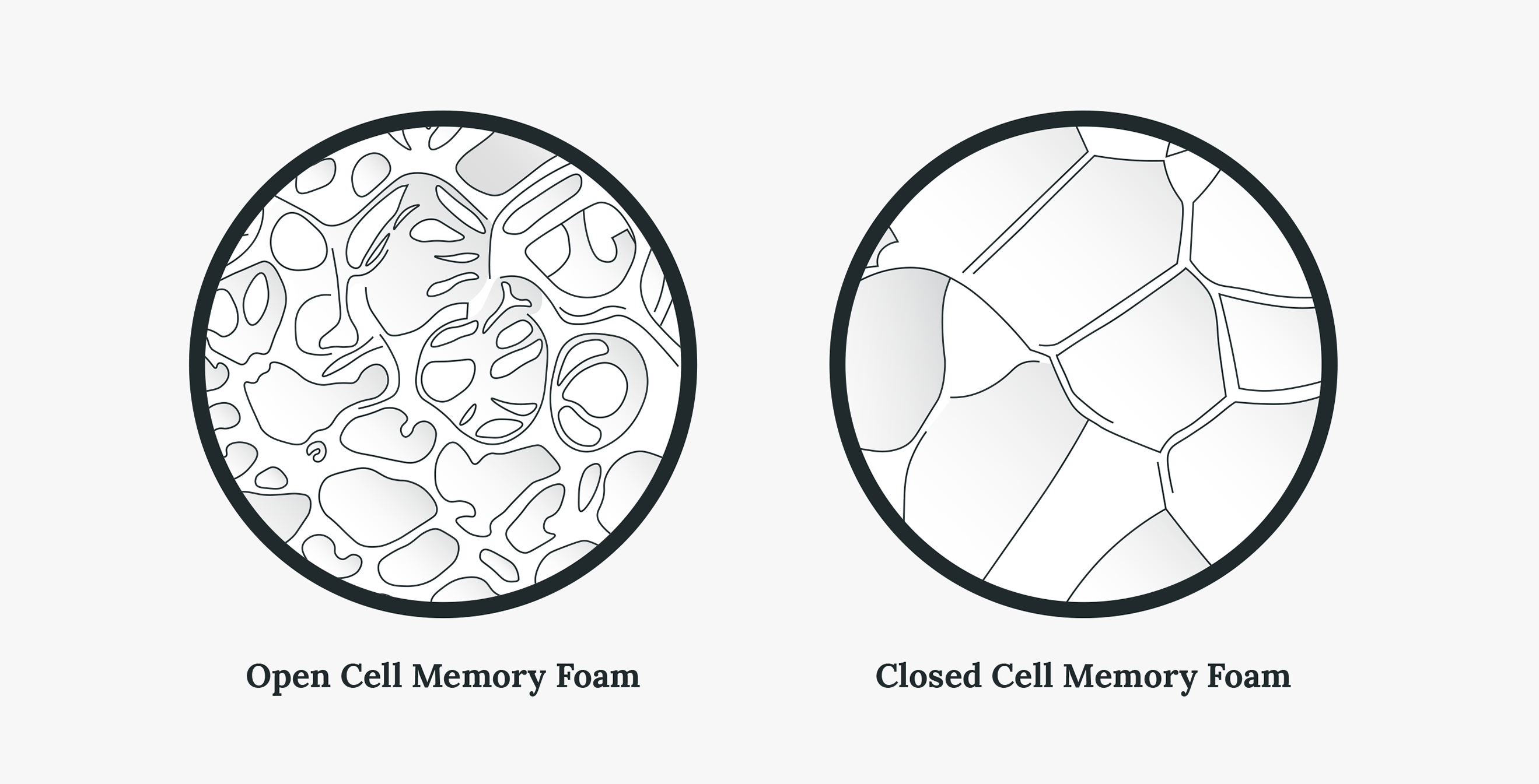 open-cell memory foam vs. closed-cell memory foam