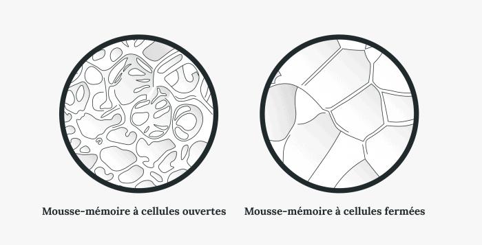 Icônes de mousse-mémoire à céllules ouvertes vs fermées