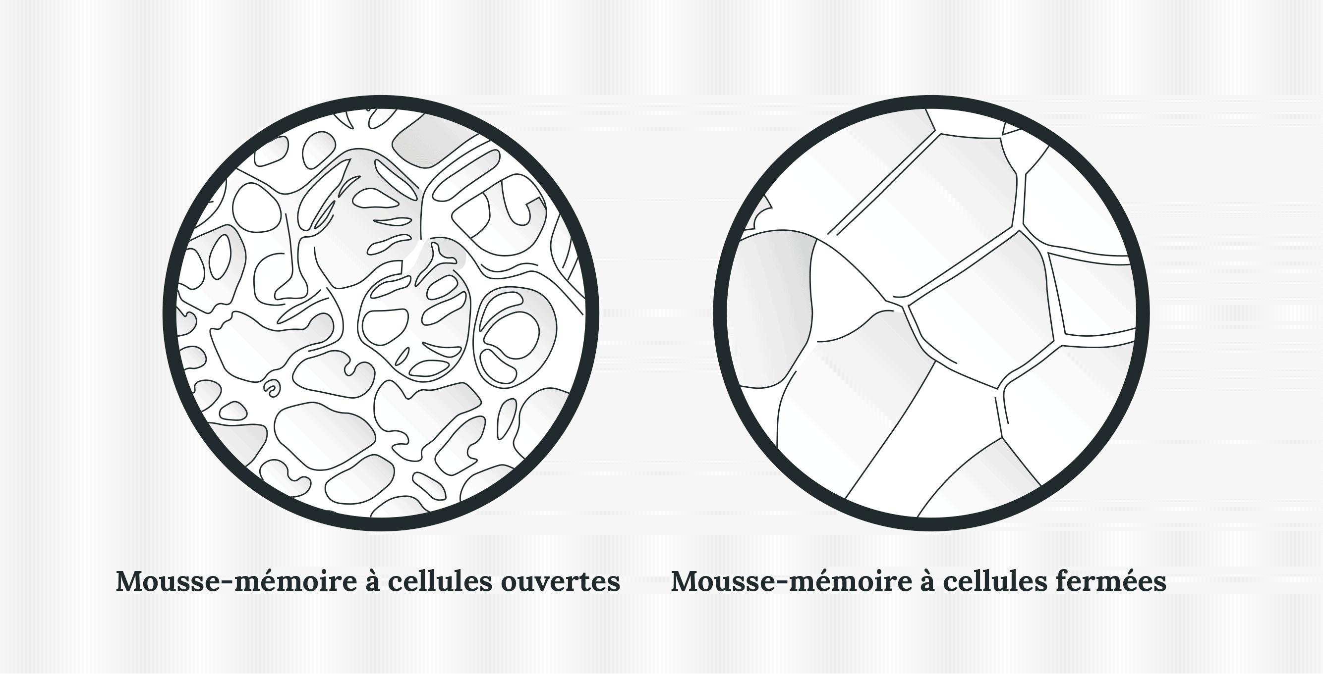 open-cell memory foam vs. closed-cell memory foam