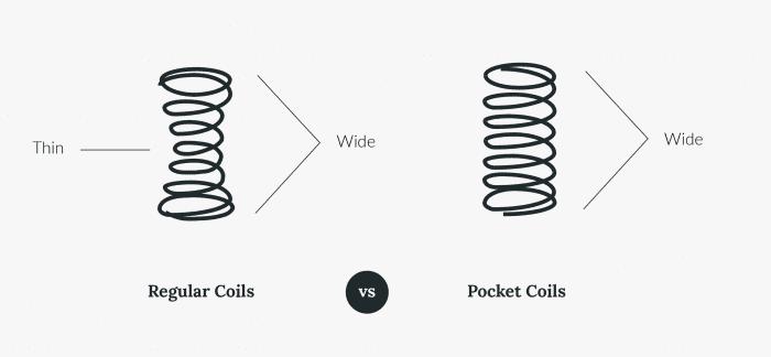 Regular traditional coils vs pocket coils for hybrid mattress