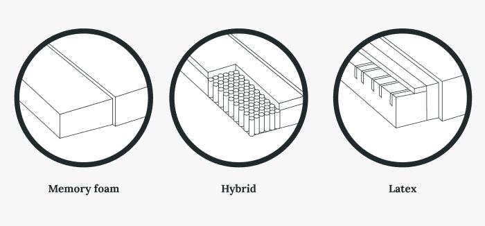 Memory foam VS. Hybrid VS. Latex
