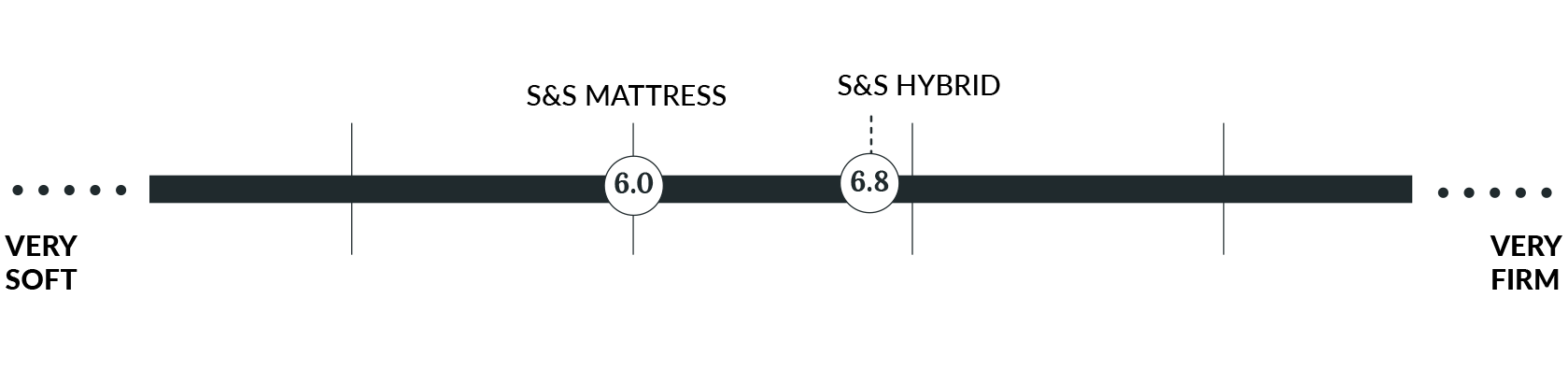 Silk & Snow mattress firmness chart