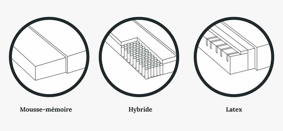 Icônes des matelas mousses-mémoires, hybride et latex
